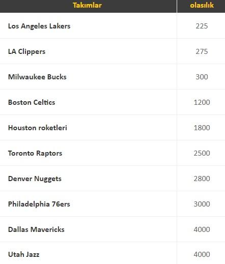 NBA şampiyonluk oranları